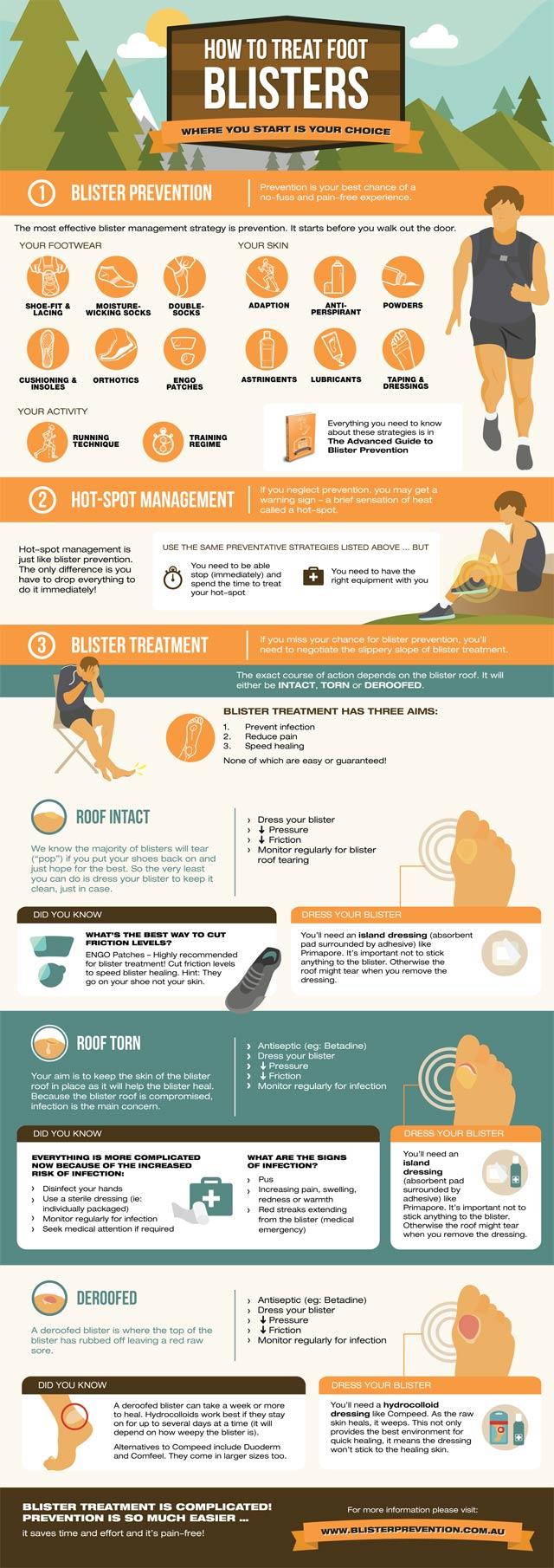 Foot Blister Prevention & Treatment