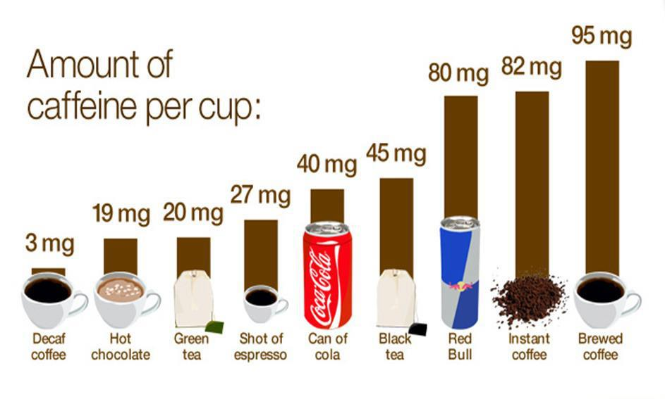 Amount of Caffeine in Coffee