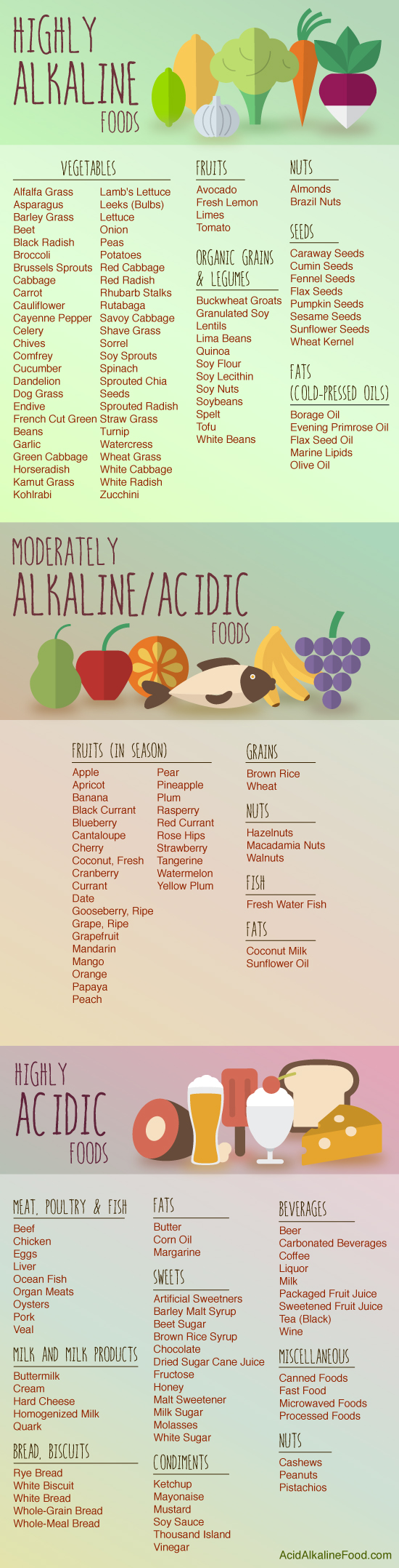 High Alkaline Foods & Acidic Foods