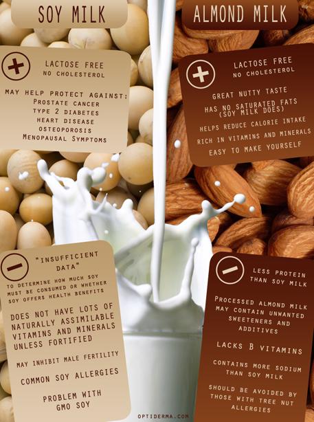 Soy vs almond milk
